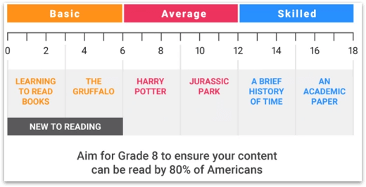 a graphic demostrating what books are at what reading level