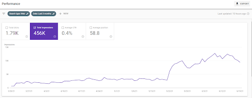 A screenshot taken from Google Analytics that shows a sudden spike in traffic beginning in mid-May of 2021.